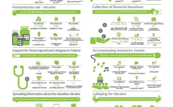 New ODF infographic: activities and accomplishments