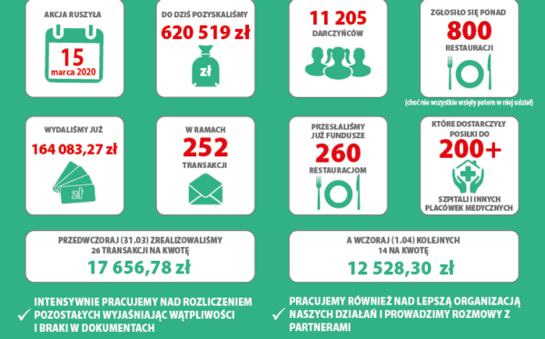#PosiłekDlaLekarza – report on previous activities (02.04.2020)