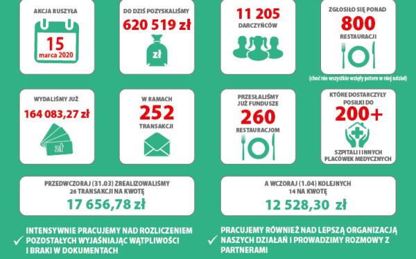 #PosiłekDlaLekarza – report on previous activities (02.04.2020)