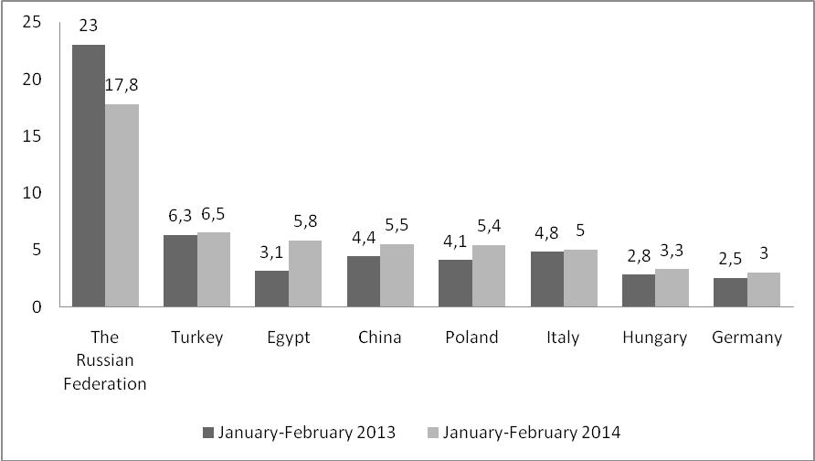 Source: The State Statistics Service of Ukraine